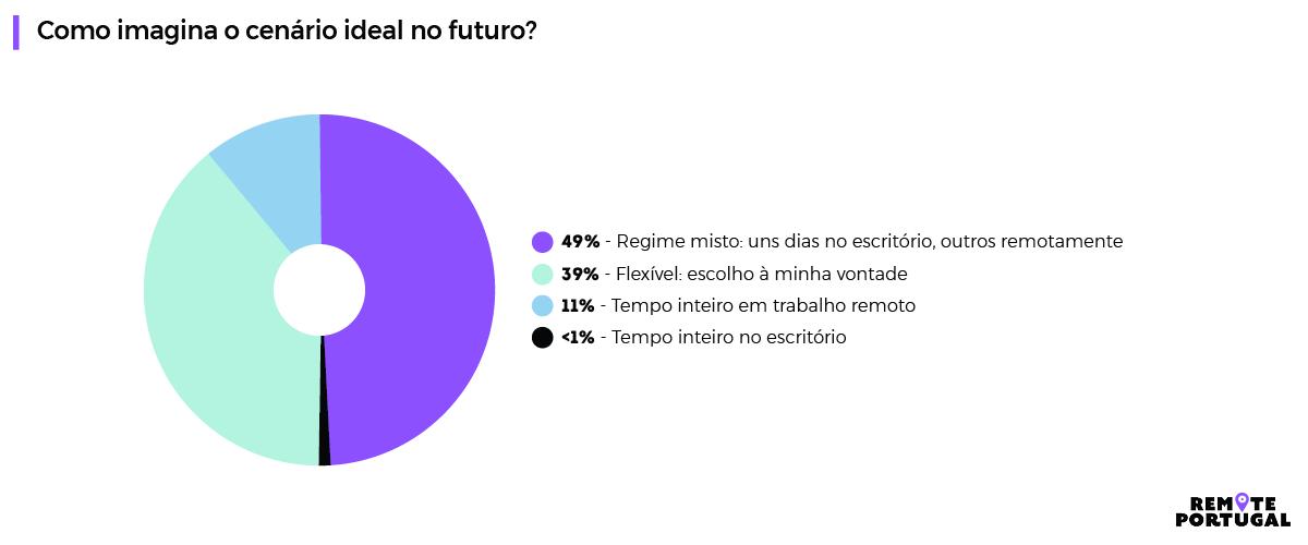 1º Relatório Anual do Estado do Trabalho Remoto em Portugal