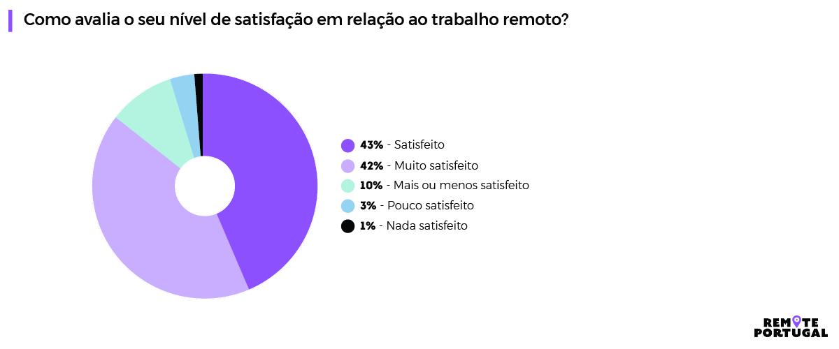 1º Relatório Anual do Estado do-Trabalho-Remoto-em-Portugal